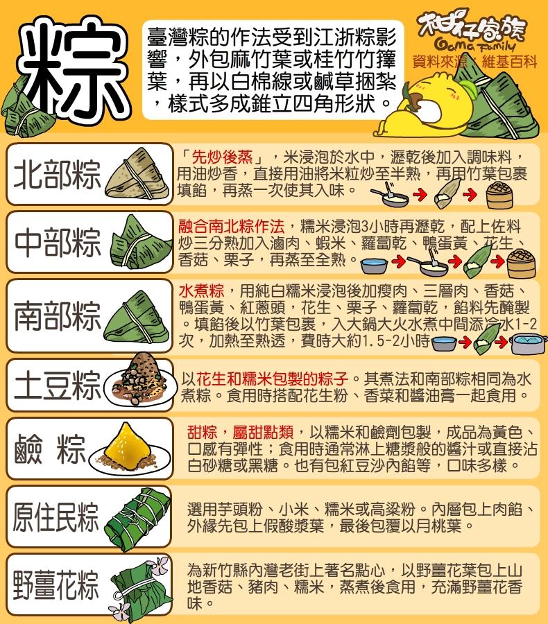 粽子的種類