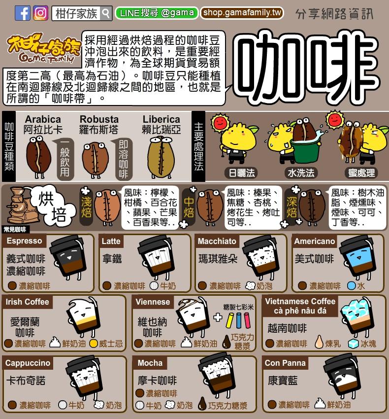 各式咖啡調和成分及英文名稱