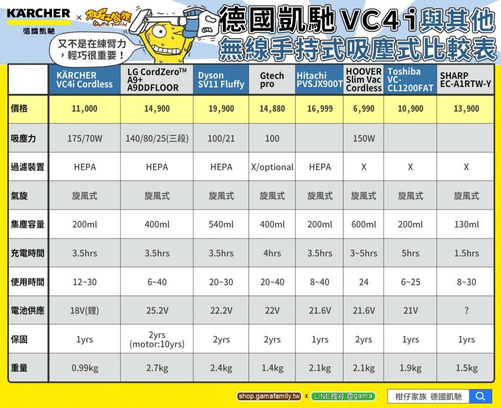 各廠牌無線手持式吸塵器比較表